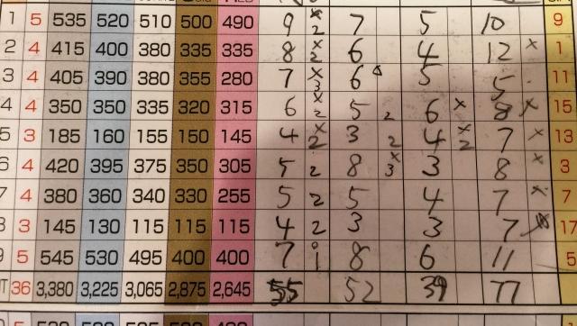 【ゴルフ教えて!】ハンデが24前後。オススメ練習法は何?